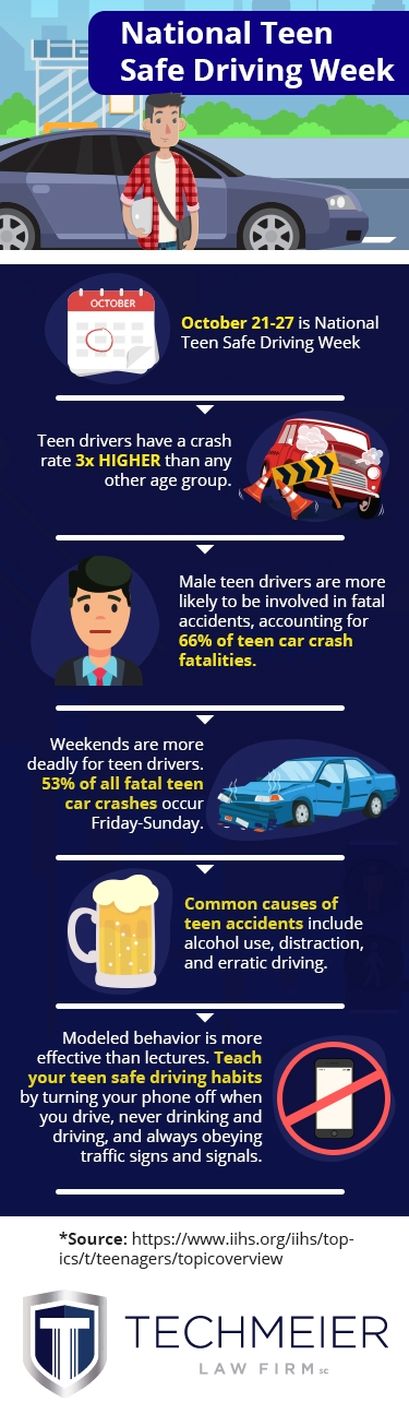 Stats About Teen Driving